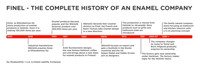 Finel - the history of the enamel company